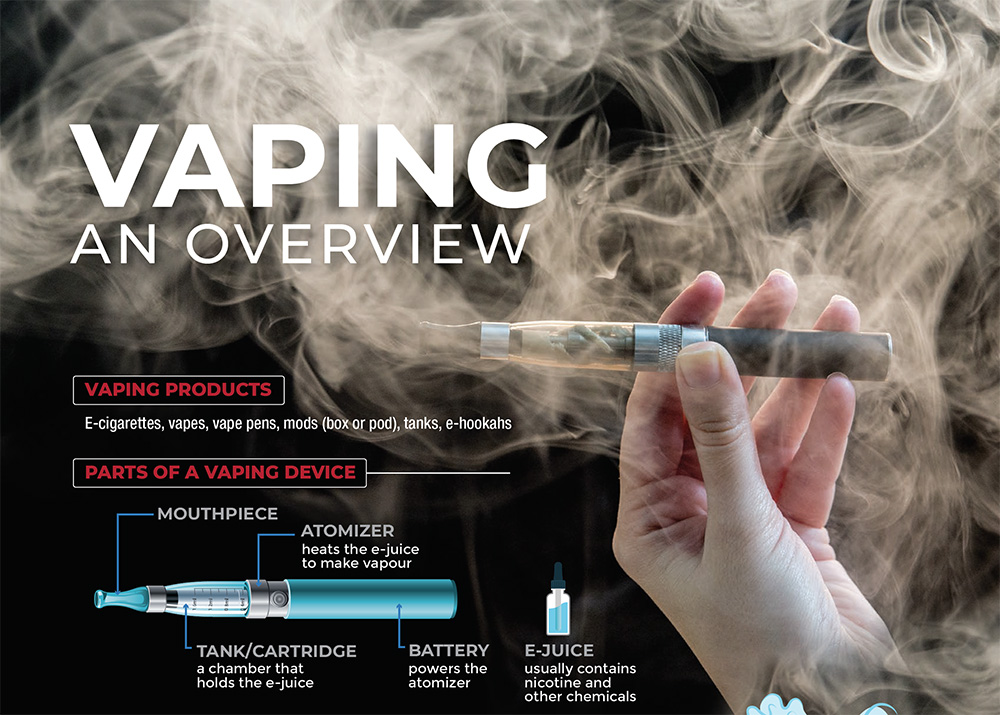 Vaping Infographic from BC Lung Association image